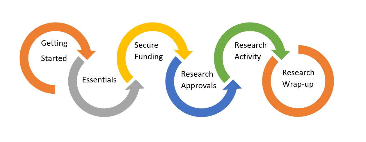 research lifecycle diagram sub phases
